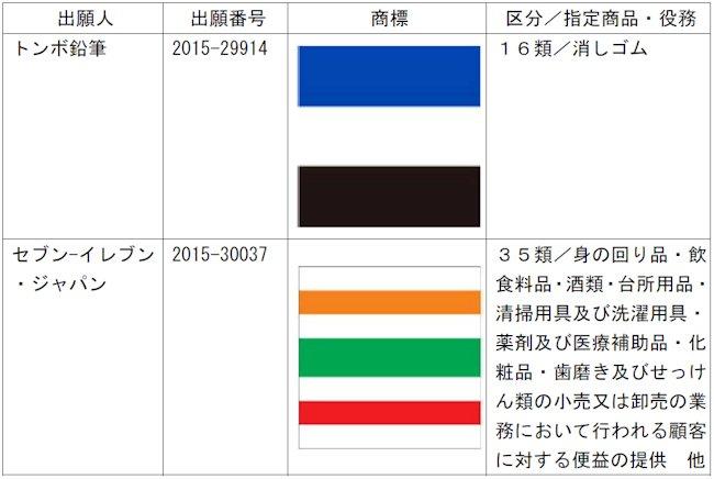 商標登録が認められた色彩のみからなる商標