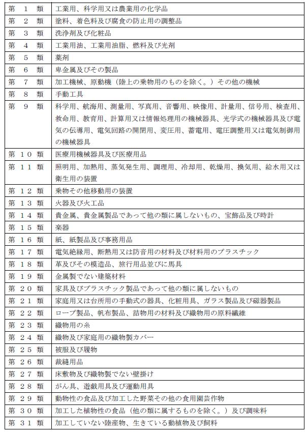 商品・役務の分類一覧1