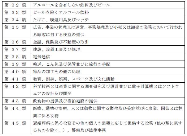 商品・役務の分類一覧2